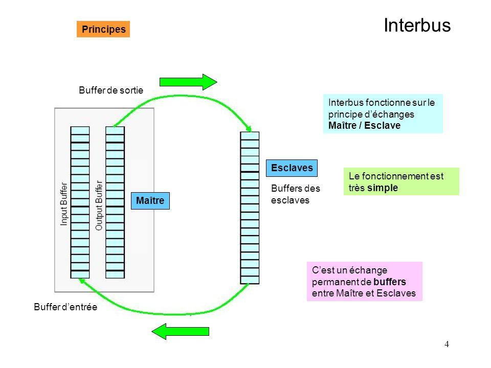 4 Interbus Buffer dentrée Buffer de sortie Buffers des esclaves Maître Esclaves Principes Interbus fonctionne sur le principe déchanges Maître / Escla