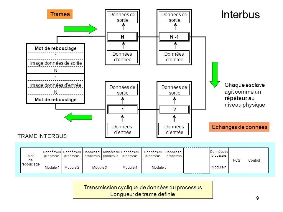 9 Interbus Trames Module 1Module 2Module 3 Module 4 Module 5 Module n FCS Control Mot de rebouclage Données du processus Données du processus Données