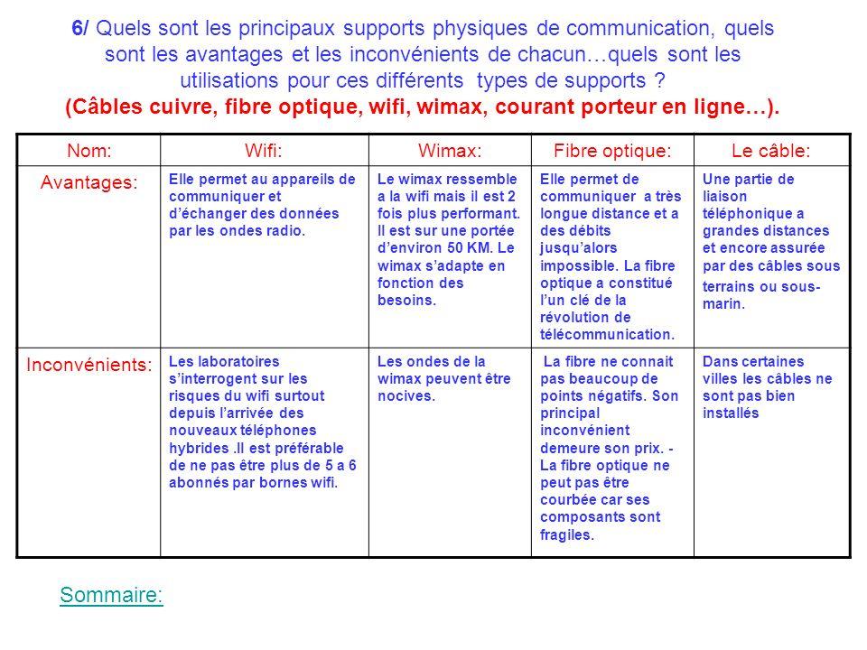 6/ Quels sont les principaux supports physiques de communication, quels sont les avantages et les inconvénients de chacun…quels sont les utilisations