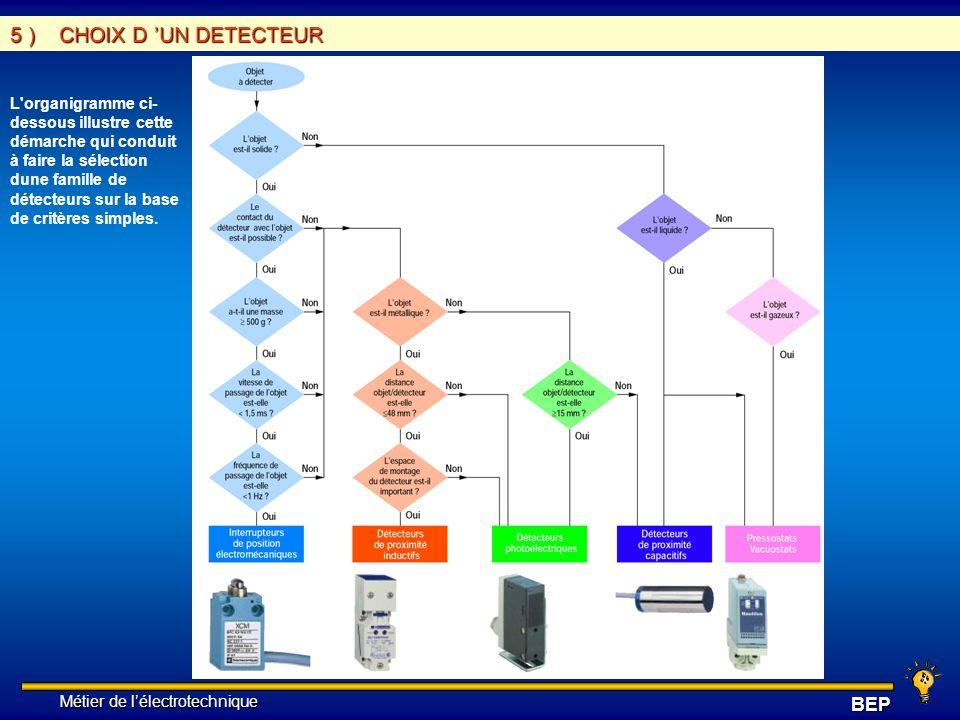 Métier de lélectrotechnique Métier de lélectrotechniqueBEP 5 ) CHOIX D UN DETECTEUR L'organigramme ci- dessous illustre cette démarche qui conduit à f