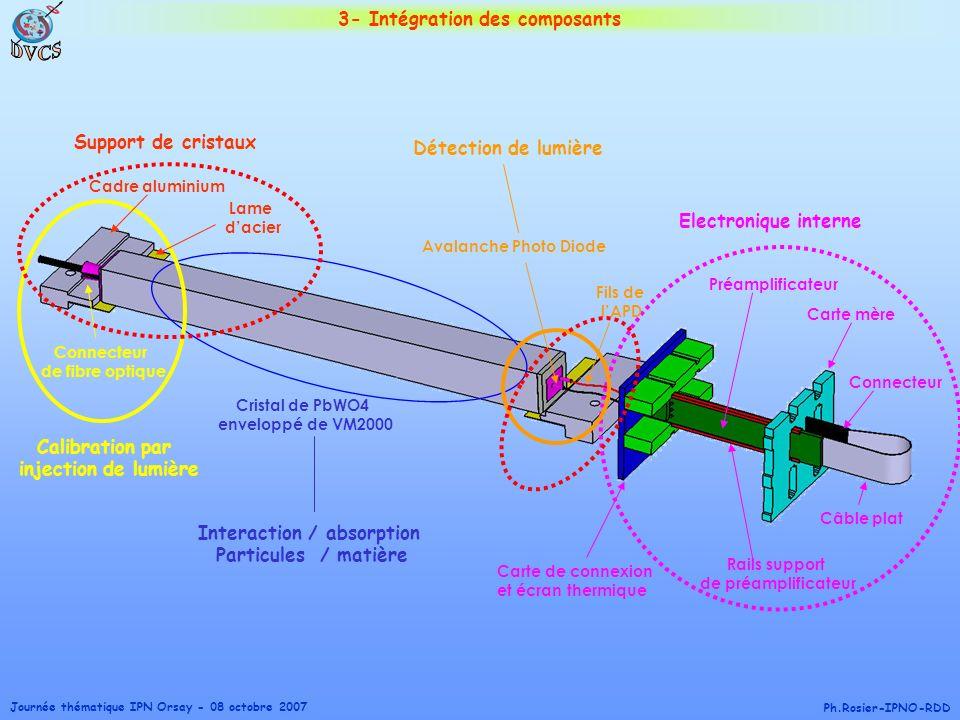 Journée thématique IPN Orsay - 08 octobre 2007 Ph.Rosier-IPNO-RDD 3- Intégration des composants Cristal de PbWO4 enveloppé de VM2000 Interaction / abs