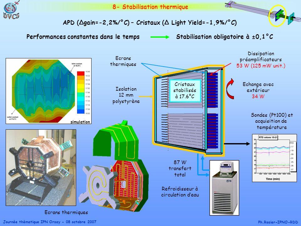 Journée thématique IPN Orsay - 08 octobre 2007 Ph.Rosier-IPNO-RDD Entre cristaux et préamplis Ecrans thermiques simulation 8- Stabilisation thermique