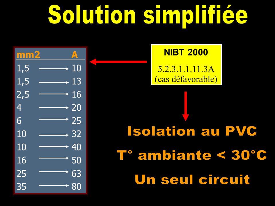 NIBT 2000 N° article Type disolation Température ambiante Nombre. de conducteurs chargé Mode de pose Section des conducteurs Courants admissibles