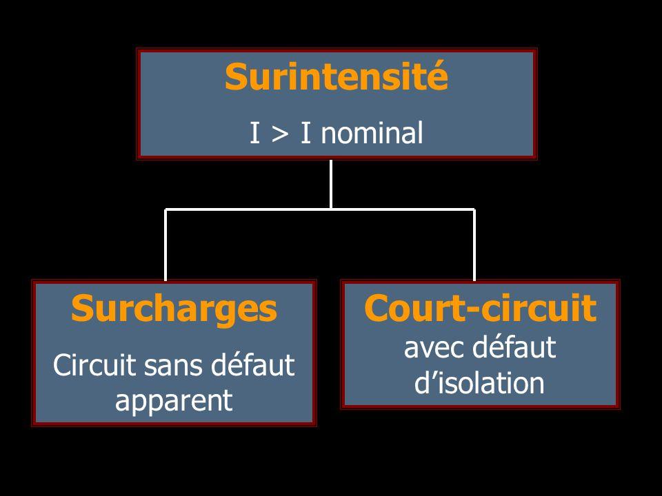 Surintensité I > I nominal Surcharges Circuit sans défaut apparent Court-circuit avec défaut disolation