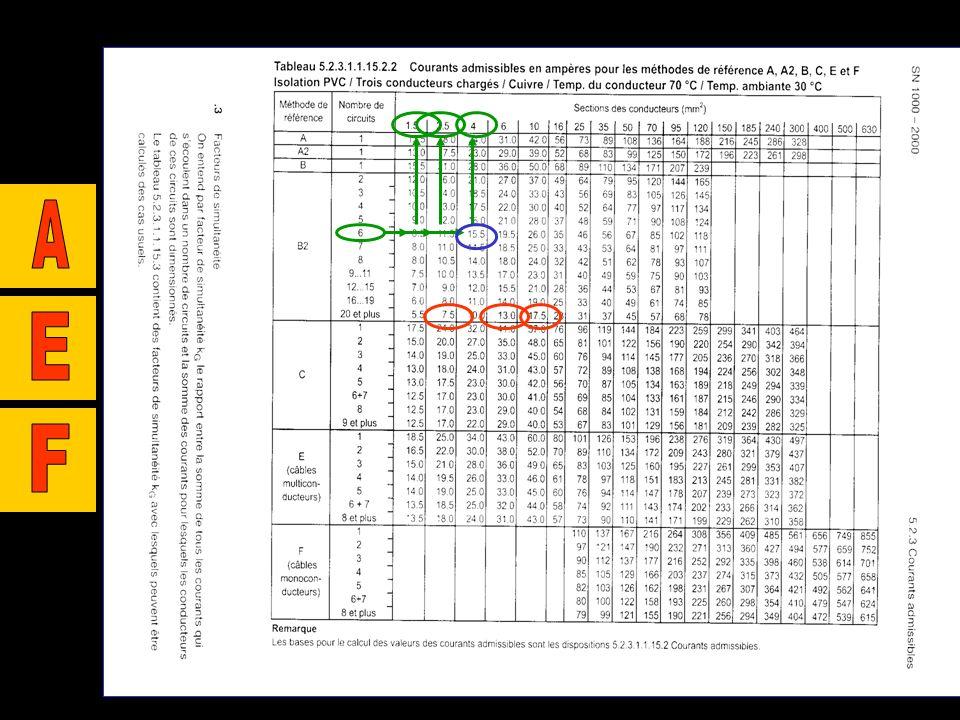 5.2.3.1.1.15. 2.2. 5.2.3.1.1.15. 5 5.2.3.1.1.15. 2.2. Les conditions pour la protection contre les courts-circuits et pour la protections des personne