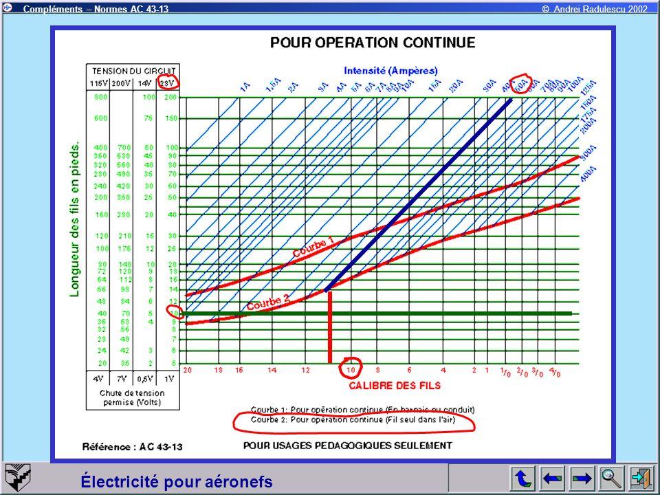Électricité pour aéronefs Compléments – Normes AC 43-13© Andrei Radulescu 2002