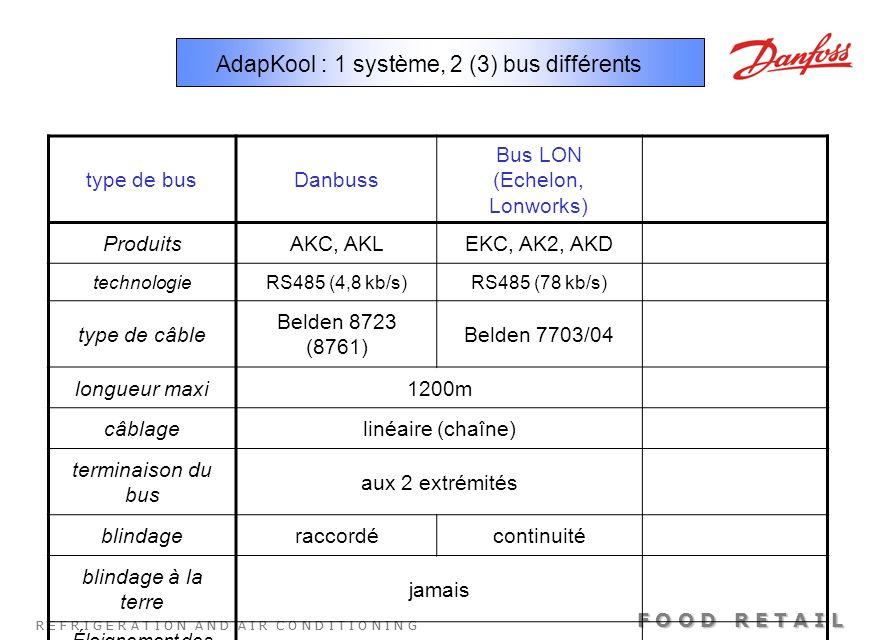 R E F R I G E R A T I O N A N D A I R C O N D I T I O N I N G F O O D R E T A I L AdapKool : 1 système, 2 (3) bus différents type de busDanbuss Bus LO
