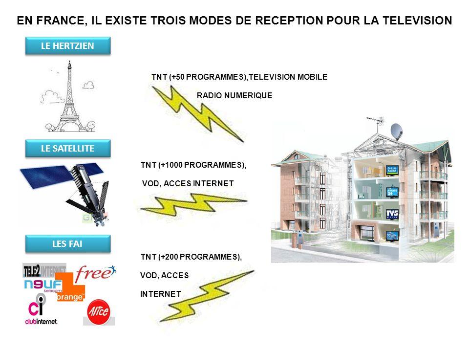 EN FRANCE, IL EXISTE TROIS MODES DE RECEPTION POUR LA TELEVISION TNT (+50 PROGRAMMES),TELEVISION MOBILE RADIO NUMERIQUE TNT (+1000 PROGRAMMES), VOD, A