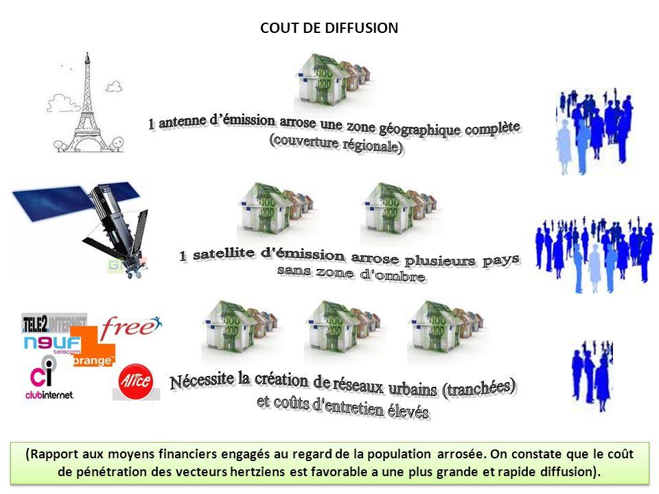 COUT DE DIFFUSION (Rapport aux moyens financiers engagés au regard de la population arrosée. On constate que le coût de pénétration des vecteurs hertz
