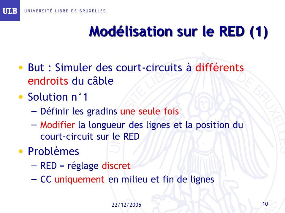 22/12/2005 10 Modélisation sur le RED (1) But : Simuler des court-circuits à différents endroits du câble Solution n°1 – Définir les gradins une seule