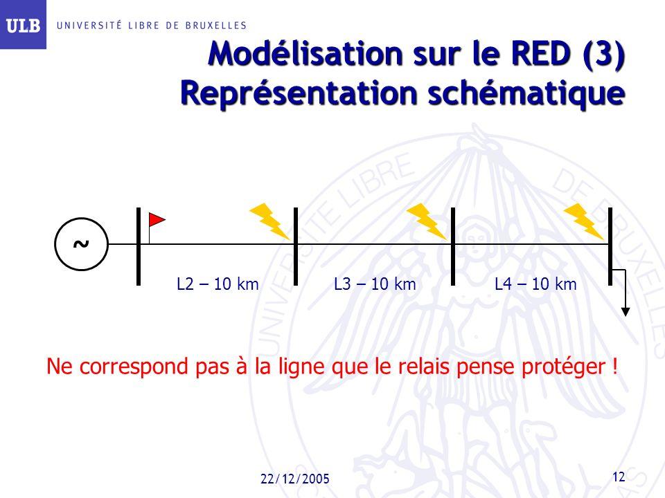 22/12/2005 12 Modélisation sur le RED (3) Représentation schématique L2 – 10 kmL3 – 10 kmL4 – 10 km ~ Ne correspond pas à la ligne que le relais pense