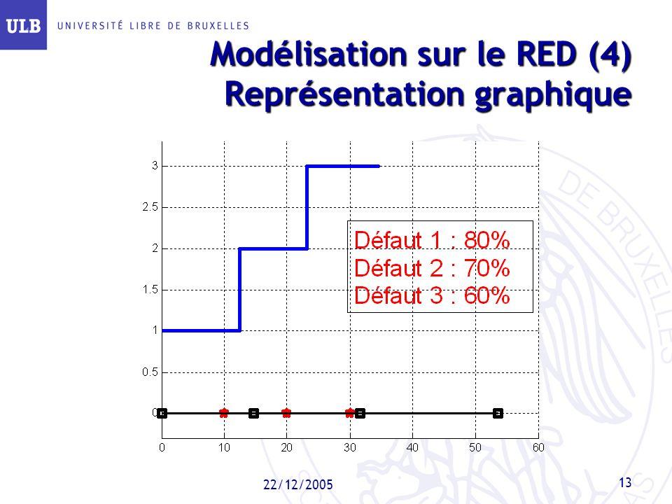 22/12/2005 13 Modélisation sur le RED (4) Représentation graphique