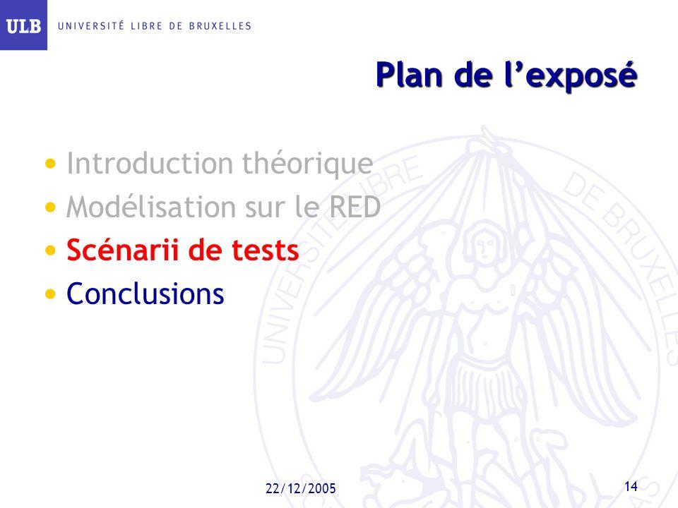22/12/2005 14 Plan de lexposé Introduction théorique Modélisation sur le RED Scénarii de tests Conclusions