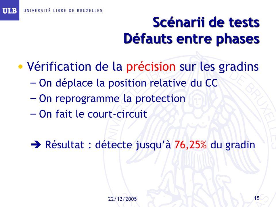 22/12/2005 15 Scénarii de tests Défauts entre phases Vérification de la précision sur les gradins – On déplace la position relative du CC – On reprogr
