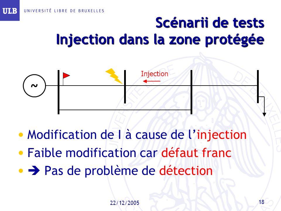 22/12/2005 18 Scénarii de tests Injection dans la zone protégée ~ Injection Modification de I à cause de linjection Faible modification car défaut fra