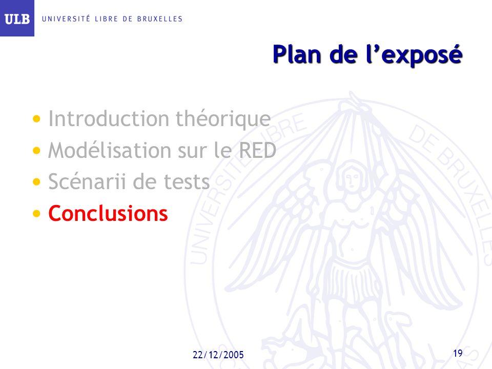 22/12/2005 19 Plan de lexposé Introduction théorique Modélisation sur le RED Scénarii de tests Conclusions