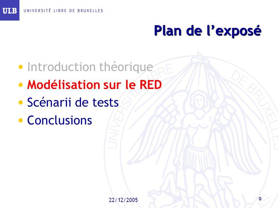22/12/2005 9 Plan de lexposé Introduction théorique Modélisation sur le RED Scénarii de tests Conclusions