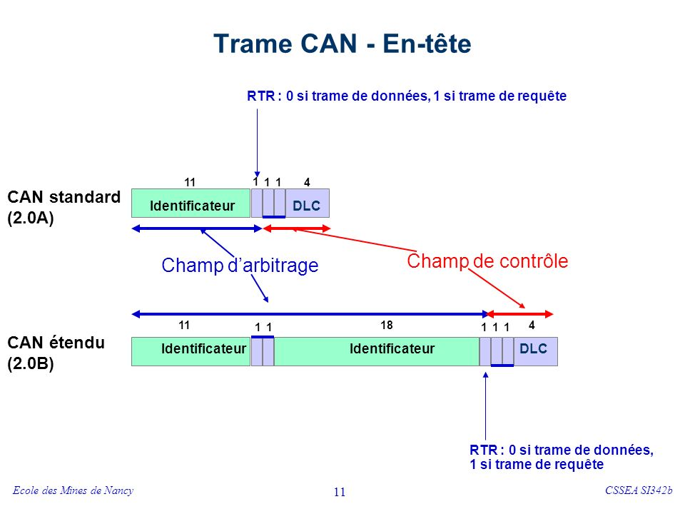 Ecole des Mines de NancyCSSEA SI342b 11 Trame CAN - En-tête RTR : 0 si trame de données, 1 si trame de requête 1 11114 CAN standard (2.0A) DLCIdentificateur Champ darbitrage Champ de contrôle RTR : 0 si trame de données, 1 si trame de requête 1 1 1 11 11184 CAN étendu (2.0B) DLCIdentificateur