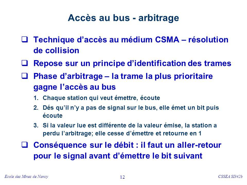 Ecole des Mines de NancyCSSEA SI342b 12 Accès au bus - arbitrage Technique daccès au médium CSMA – résolution de collision Repose sur un principe dide