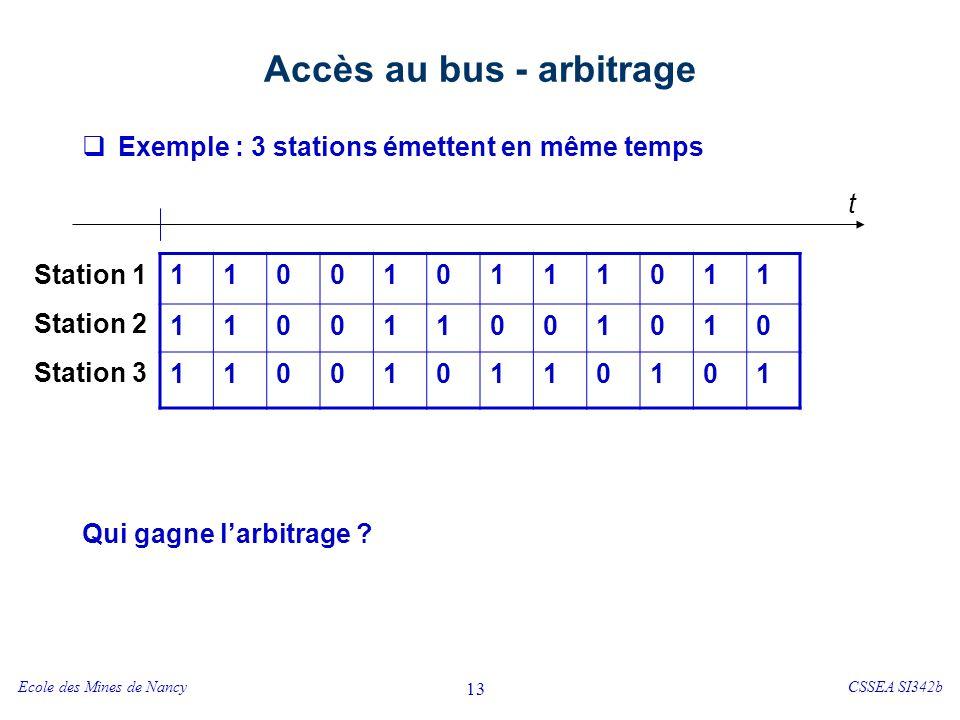 Ecole des Mines de NancyCSSEA SI342b 13 Accès au bus - arbitrage Exemple : 3 stations émettent en même temps Qui gagne larbitrage ? 110010111011 11001