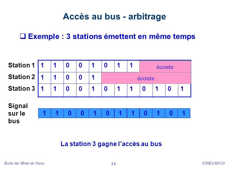 Ecole des Mines de NancyCSSEA SI342b 14 Accès au bus - arbitrage Exemple : 3 stations émettent en même temps 110010111011 110011001010 110010110101 1100111101 0 écoute 0 Station 1 Station 2 Station 3 Signal sur le bus La station 3 gagne laccès au bus