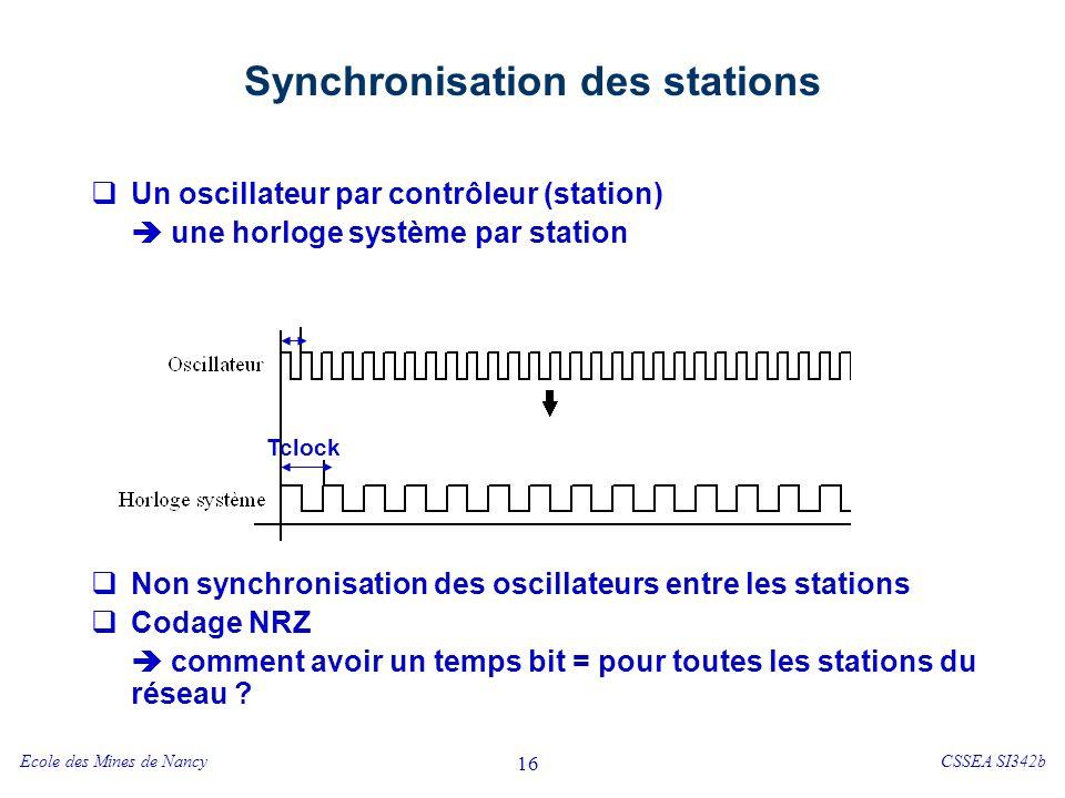 Ecole des Mines de NancyCSSEA SI342b 16 Synchronisation des stations Un oscillateur par contrôleur (station) une horloge système par station Non synchronisation des oscillateurs entre les stations Codage NRZ comment avoir un temps bit = pour toutes les stations du réseau .