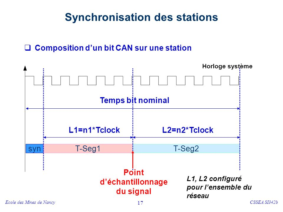 Ecole des Mines de NancyCSSEA SI342b 17 Synchronisation des stations Composition dun bit CAN sur une station syn T-Seg1T-Seg2 Horloge système Temps bit nominal L1=n1*TclockL2=n2*Tclock Point déchantillonnage du signal L1, L2 configuré pour lensemble du réseau