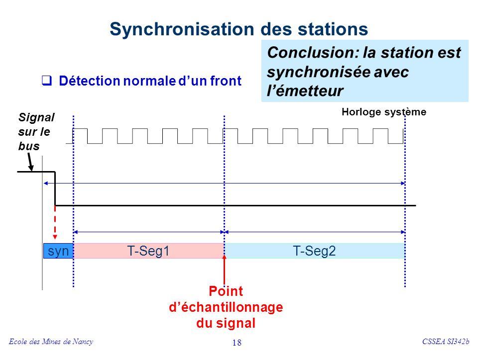 Ecole des Mines de NancyCSSEA SI342b 18 Synchronisation des stations Détection normale dun front syn T-Seg1T-Seg2 Horloge système Point déchantillonnage du signal Signal sur le bus Conclusion: la station est synchronisée avec lémetteur