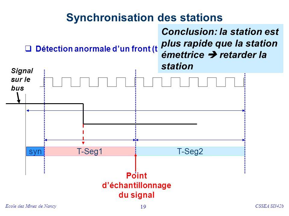Ecole des Mines de NancyCSSEA SI342b 19 Synchronisation des stations Détection anormale dun front (trop tard !) syn T-Seg1T-Seg2 Horloge système Point déchantillonnage du signal Signal sur le bus Conclusion: la station est plus rapide que la station émettrice retarder la station