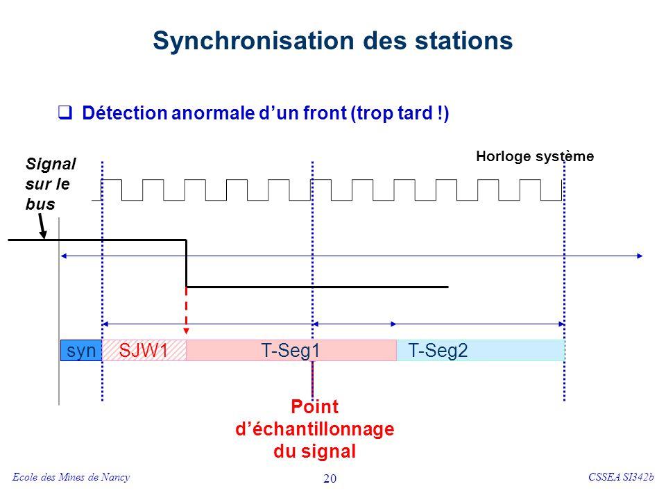 Ecole des Mines de NancyCSSEA SI342b 20 Synchronisation des stations Détection anormale dun front (trop tard !) syn T-Seg1 Horloge système T-Seg2 Point déchantillonnage du signal Signal sur le bus T-Seg1SJW1
