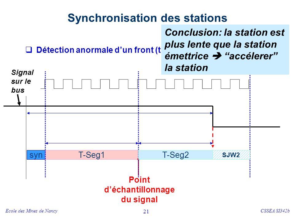 Ecole des Mines de NancyCSSEA SI342b 21 Synchronisation des stations Détection anormale dun front (trop tôt !) syn T-Seg1 Horloge système T-Seg2 Point déchantillonnage du signal Signal sur le bus Conclusion: la station est plus lente que la station émettrice accélerer la station T-Seg2 SJW2