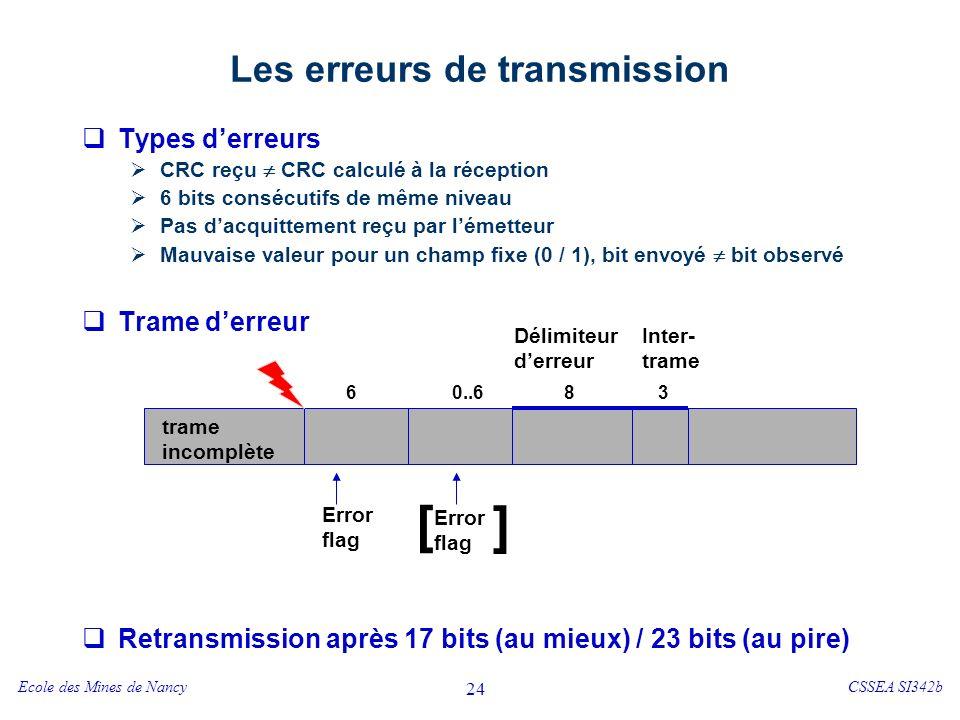 Ecole des Mines de NancyCSSEA SI342b 24 Les erreurs de transmission Types derreurs CRC reçu CRC calculé à la réception 6 bits consécutifs de même niveau Pas dacquittement reçu par lémetteur Mauvaise valeur pour un champ fixe (0 / 1), bit envoyé bit observé Trame derreur Retransmission après 17 bits (au mieux) / 23 bits (au pire) trame incomplète Error flag Délimiteur derreur Inter- trame [ ] 60..683
