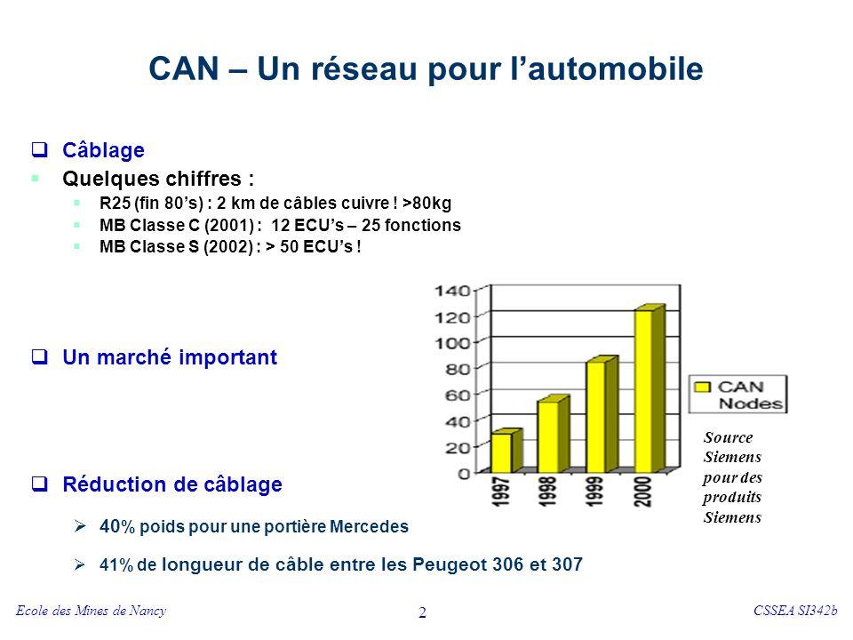Ecole des Mines de NancyCSSEA SI342b 2 CAN – Un réseau pour lautomobile Câblage Quelques chiffres : R25 (fin 80s) : 2 km de câbles cuivre ! >80kg MB C