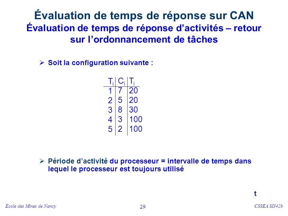 Ecole des Mines de NancyCSSEA SI342b 29 Évaluation de temps de réponse sur CAN Évaluation de temps de réponse dactivités – retour sur lordonnancement de tâches Soit la configuration suivante : Période dactivité du processeur = intervalle de temps dans lequel le processeur est toujours utilisé Ti12345Ti12345 Ci75832Ci75832 T i 20 30 100 t