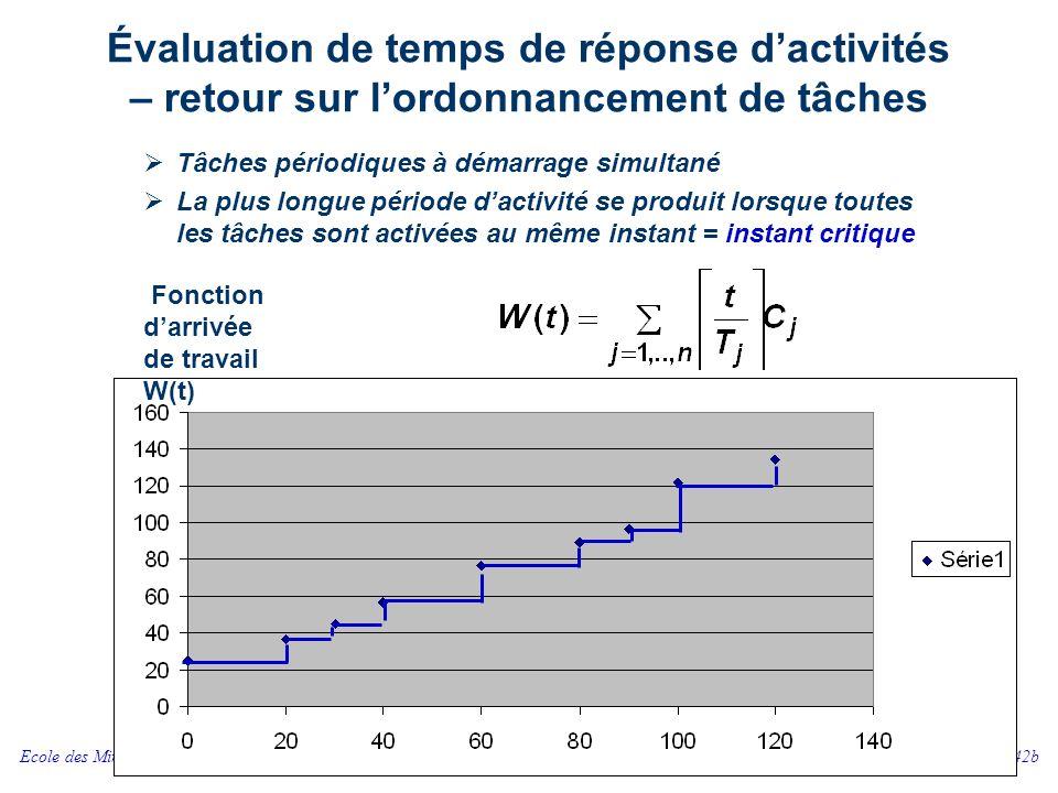 Ecole des Mines de NancyCSSEA SI342b 30 Évaluation de temps de réponse dactivités – retour sur lordonnancement de tâches Tâches périodiques à démarrag