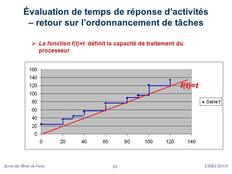 Ecole des Mines de NancyCSSEA SI342b 31 Évaluation de temps de réponse dactivités – retour sur lordonnancement de tâches La fonction f(t)=t définit la capacité de traitement du processeur t f(t)=t