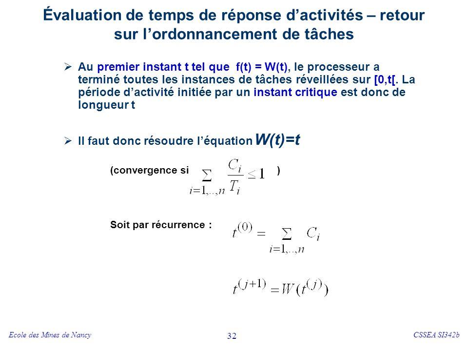 Ecole des Mines de NancyCSSEA SI342b 32 Évaluation de temps de réponse dactivités – retour sur lordonnancement de tâches Au premier instant t tel que f(t) = W(t), le processeur a terminé toutes les instances de tâches réveillées sur [0,t[.