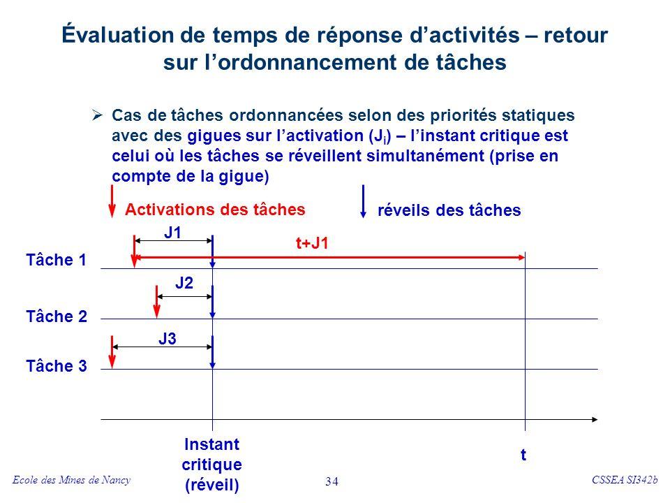 Ecole des Mines de NancyCSSEA SI342b 34 Évaluation de temps de réponse dactivités – retour sur lordonnancement de tâches Cas de tâches ordonnancées selon des priorités statiques avec des gigues sur lactivation (J i ) – linstant critique est celui où les tâches se réveillent simultanément (prise en compte de la gigue) t Instant critique (réveil) Tâche 1 Tâche 2 Tâche 3 Activations des tâches réveils des tâches J1 J2 J3 t+J1