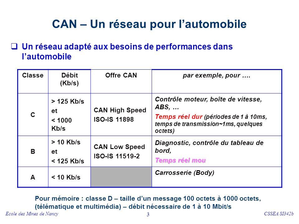 Ecole des Mines de NancyCSSEA SI342b 3 CAN – Un réseau pour lautomobile Un réseau adapté aux besoins de performances dans lautomobile Pour mémoire : c