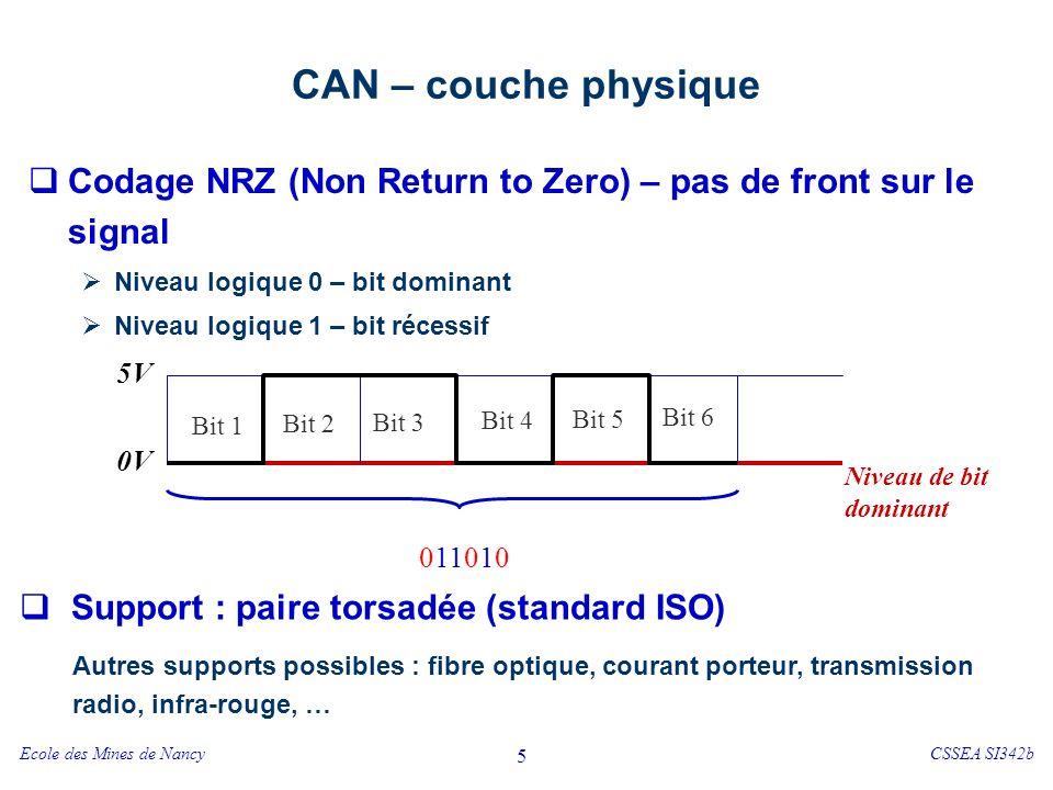 Ecole des Mines de NancyCSSEA SI342b 5 CAN – couche physique Codage NRZ (Non Return to Zero) – pas de front sur le signal Niveau logique 0 – bit dominant Niveau logique 1 – bit récessif Bit 1 Bit 2 Bit 3 Bit 4 Bit 5 Bit 6 5V 0V Niveau de bit dominant 011010 Support : paire torsadée (standard ISO) Autres supports possibles : fibre optique, courant porteur, transmission radio, infra-rouge, …