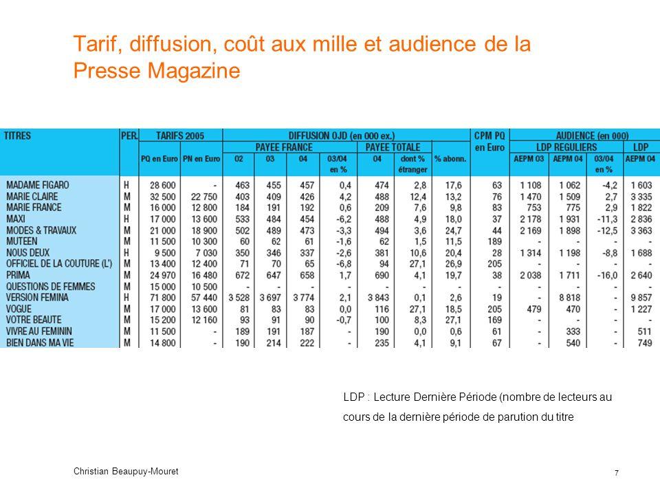 28 Christian Beaupuy-Mouret Tarif, pénétration (audience en %) et indice tarifaire selon le format en TV