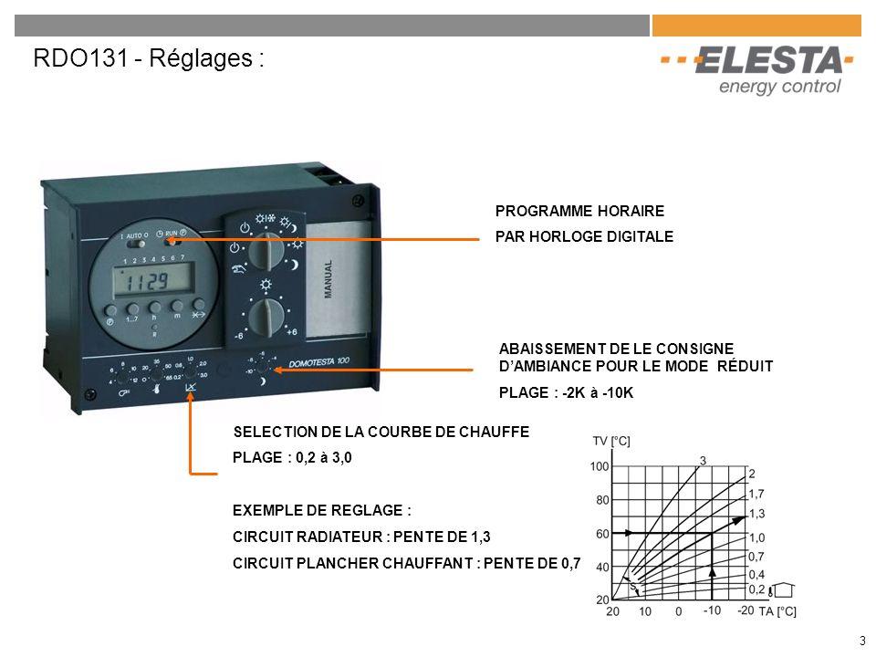 RDO131 - Réglages : ABAISSEMENT DE LE CONSIGNE DAMBIANCE POUR LE MODE RÉDUIT PLAGE : -2K à -10K SELECTION DE LA COURBE DE CHAUFFE PLAGE : 0,2 à 3,0 EX