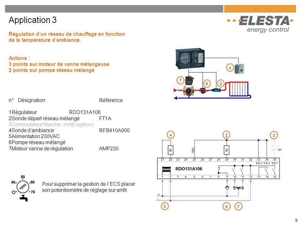 8 Application 3 Régulation dun réseau de chauffage en fonction de la température dambiance. Actions : 3 points sur moteur de vanne mélangeuse 2 points