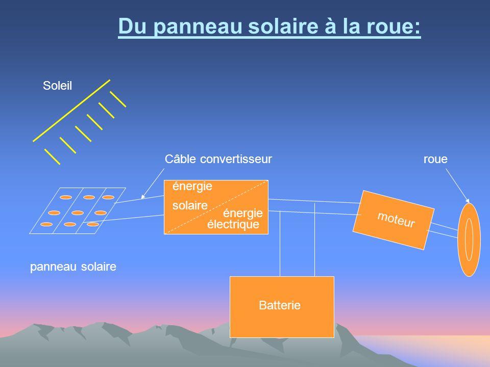 Du panneau solaire à la roue: Câble convertisseur énergie solaire énergie électrique moteur roue panneau solaire Batterie Soleil
