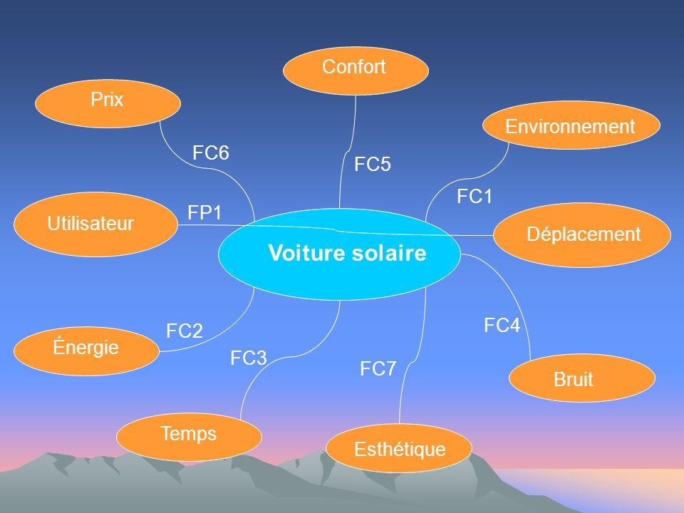 Voiture solaire Utilisateur Déplacement Environnement Confort Prix Énergie Temps Esthétique Bruit FP1 FC1 FC2 FC3 FC4 FC5 FC6 FC7