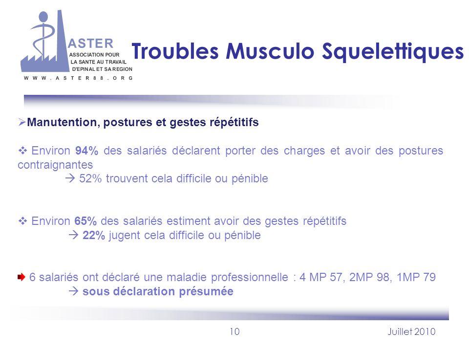 10Juillet 2010 Troubles Musculo Squelettiques Manutention, postures et gestes répétitifs Environ 94% des salariés déclarent porter des charges et avoi