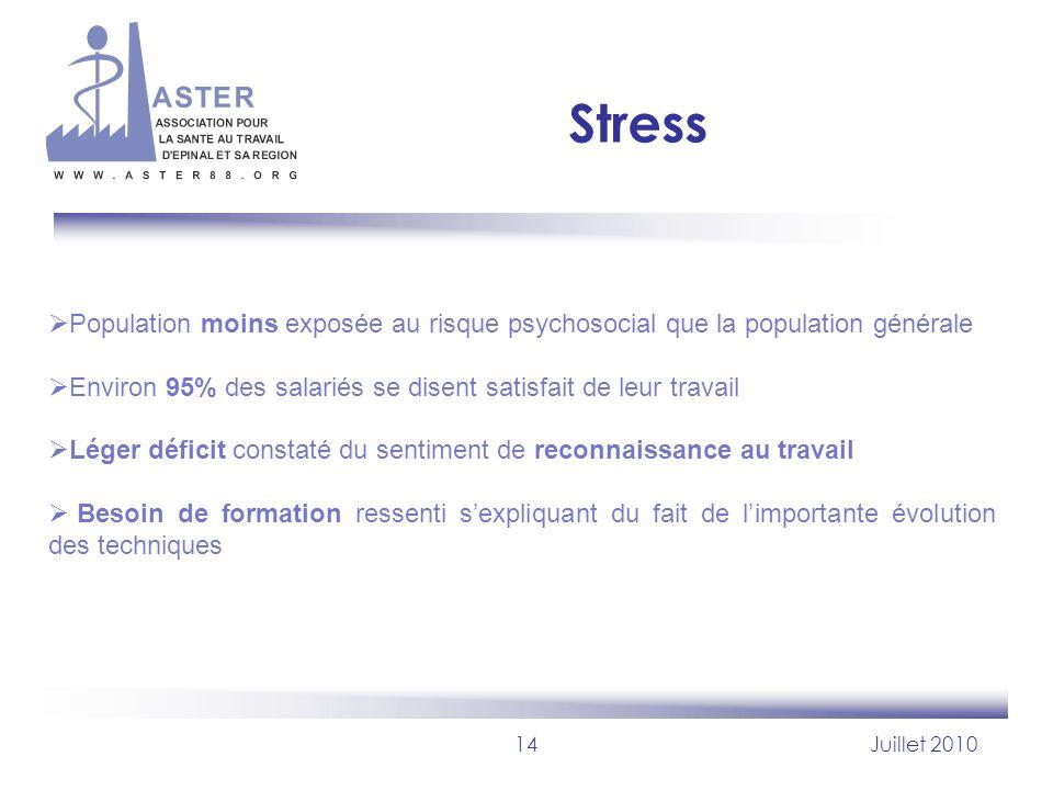 14Juillet 2010 Stress Population moins exposée au risque psychosocial que la population générale Environ 95% des salariés se disent satisfait de leur