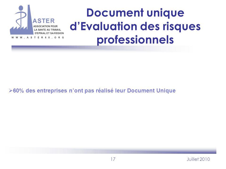 17Juillet 2010 Document unique dEvaluation des risques professionnels 60% des entreprises nont pas réalisé leur Document Unique