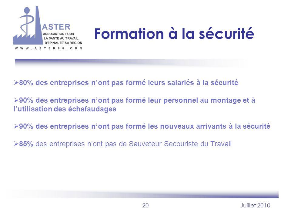 20Juillet 2010 Formation à la sécurité 80% des entreprises nont pas formé leurs salariés à la sécurité 90% des entreprises nont pas formé leur personn