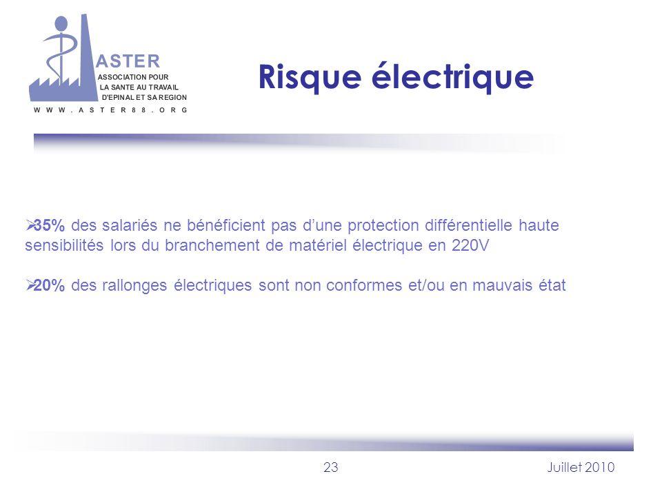 23Juillet 2010 Risque électrique 35% des salariés ne bénéficient pas dune protection différentielle haute sensibilités lors du branchement de matériel
